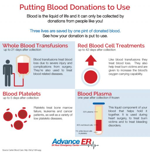 blood donation infographic